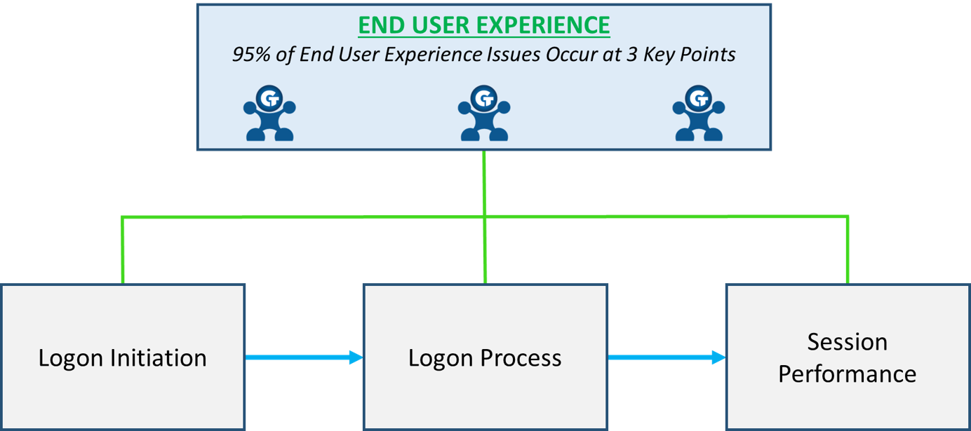Troubleshoot end use experience issues for any industry